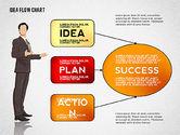 Idea Development Flow Chart#5