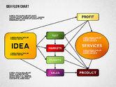 Idea Development Flow Chart#6
