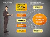 Idea Development Flow Chart#9