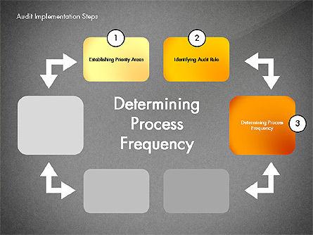 Audit Implementation Steps Diagram, Slide 12, 02945, Business Models — PoweredTemplate.com