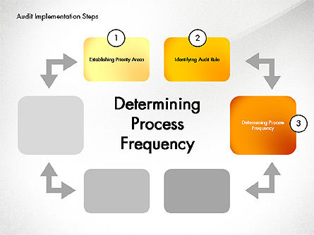 Audit Implementation Steps Diagram, Slide 4, 02945, Business Models — PoweredTemplate.com