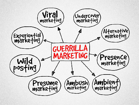 Guerrilla Marketing Diagram, 03177, Business Models — PoweredTemplate.com