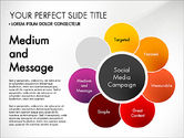 Social Media Campaign Stages#7