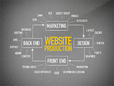 Website Production Diagram, Slide 9, 03260, Business Models — PoweredTemplate.com