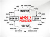 Business Models: Website Production Diagram #03260