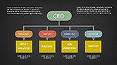 CEO Organization Chart#10