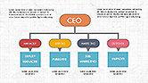 CEO Organization Chart#2