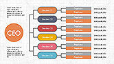 CEO Organization Chart#6