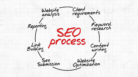 SEO Process Presentation Template, 04304, Presentation Templates — PoweredTemplate.com