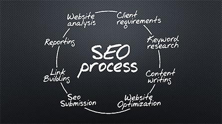 SEO Process Presentation Template, Slide 9, 04304, Presentation Templates — PoweredTemplate.com