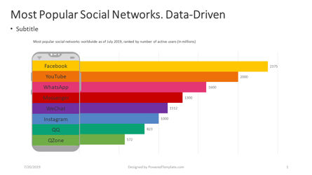 Data Driven Diagrams and Charts: Most Popular Social Networks #04396