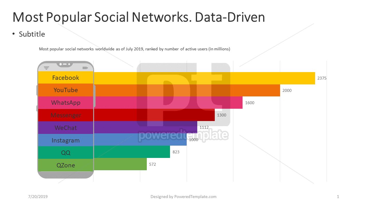 Most Popular Social Networks, 04396, Data Driven Diagrams and Charts — PoweredTemplate.com