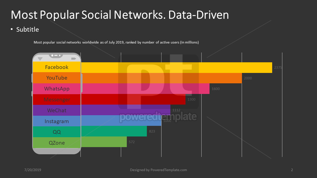 Most Popular Social Networks, Slide 2, 04396, Data Driven Diagrams and Charts — PoweredTemplate.com