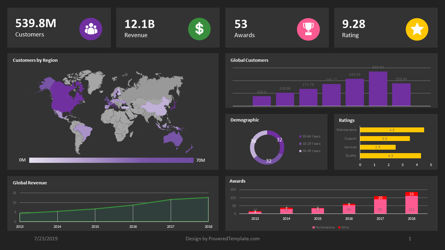 Data Driven Diagrams and Charts: Dashboard - Data-Driven #04402