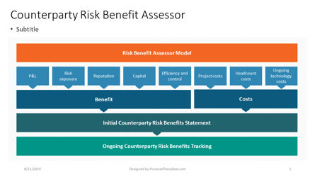 Business Models: Risk Benefit Assessor Model #04412