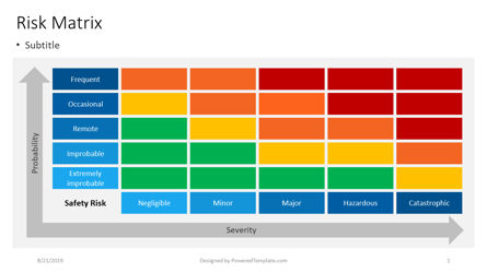Business Models: Safety Risk Matrix #04413