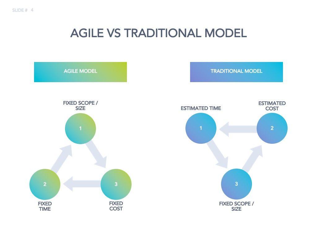Agile Development Google Slides Theme, Slide 5, 04963, Business Models — PoweredTemplate.com