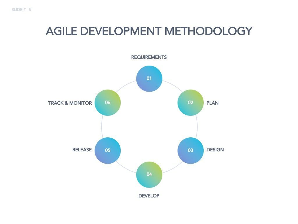 Agile Development Google Slides Theme, Slide 9, 04963, Business Models — PoweredTemplate.com