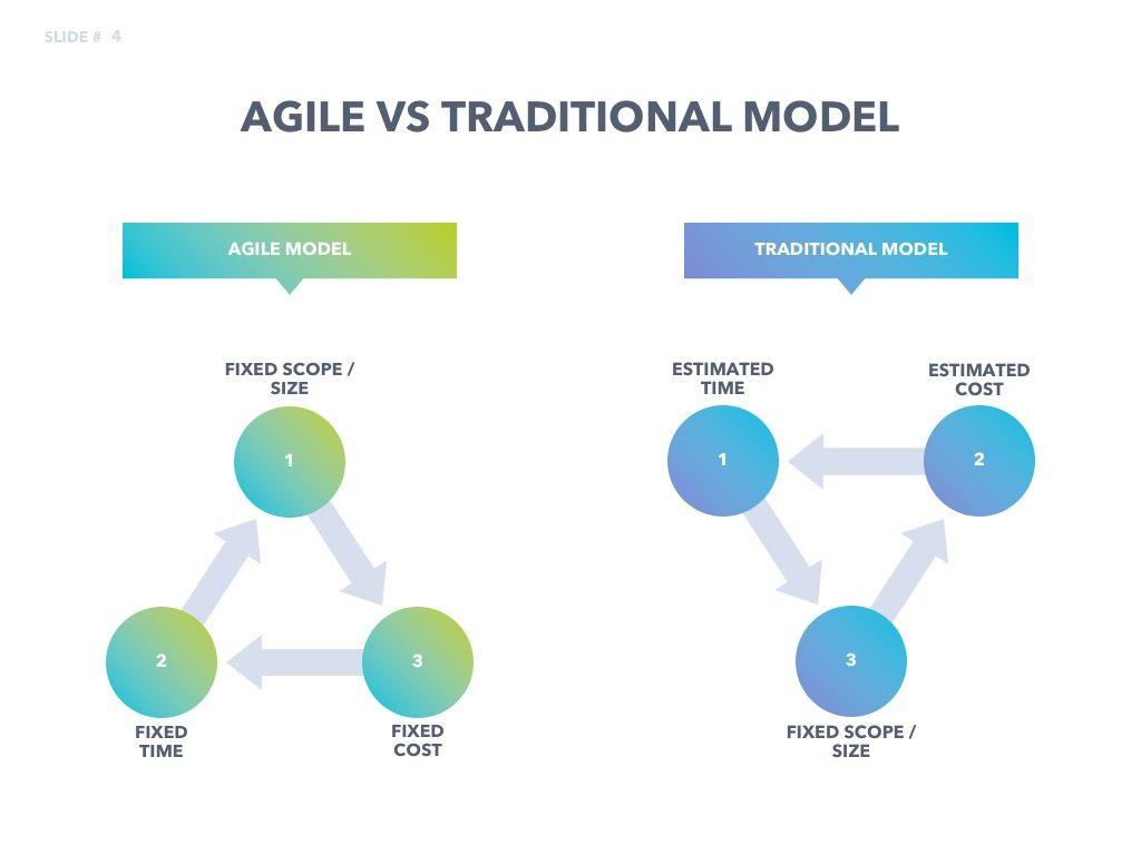 Agile Development PowerPoint Template, Slide 5, 04979, Business Models — PoweredTemplate.com