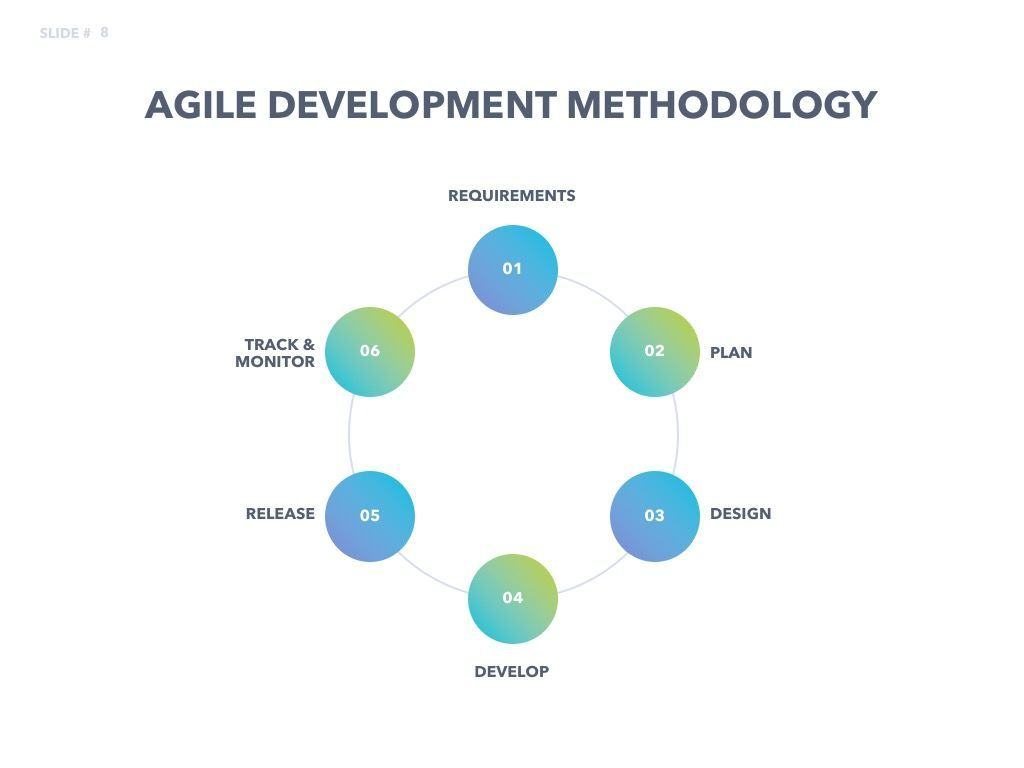Agile Development PowerPoint Template, Slide 9, 04979, Business Models — PoweredTemplate.com