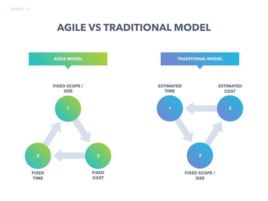 Agile Development Keynote Template, Slide 5, 04985, Business Models — PoweredTemplate.com