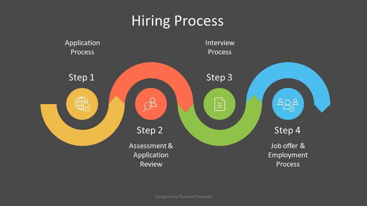 Four Steps Hiring Process, Slide 2, 07051, Business Models — PoweredTemplate.com