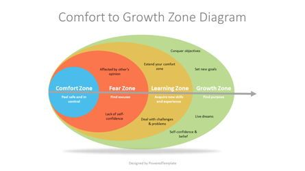 Business Models: Comfort to Growth Zone Diagram #07253