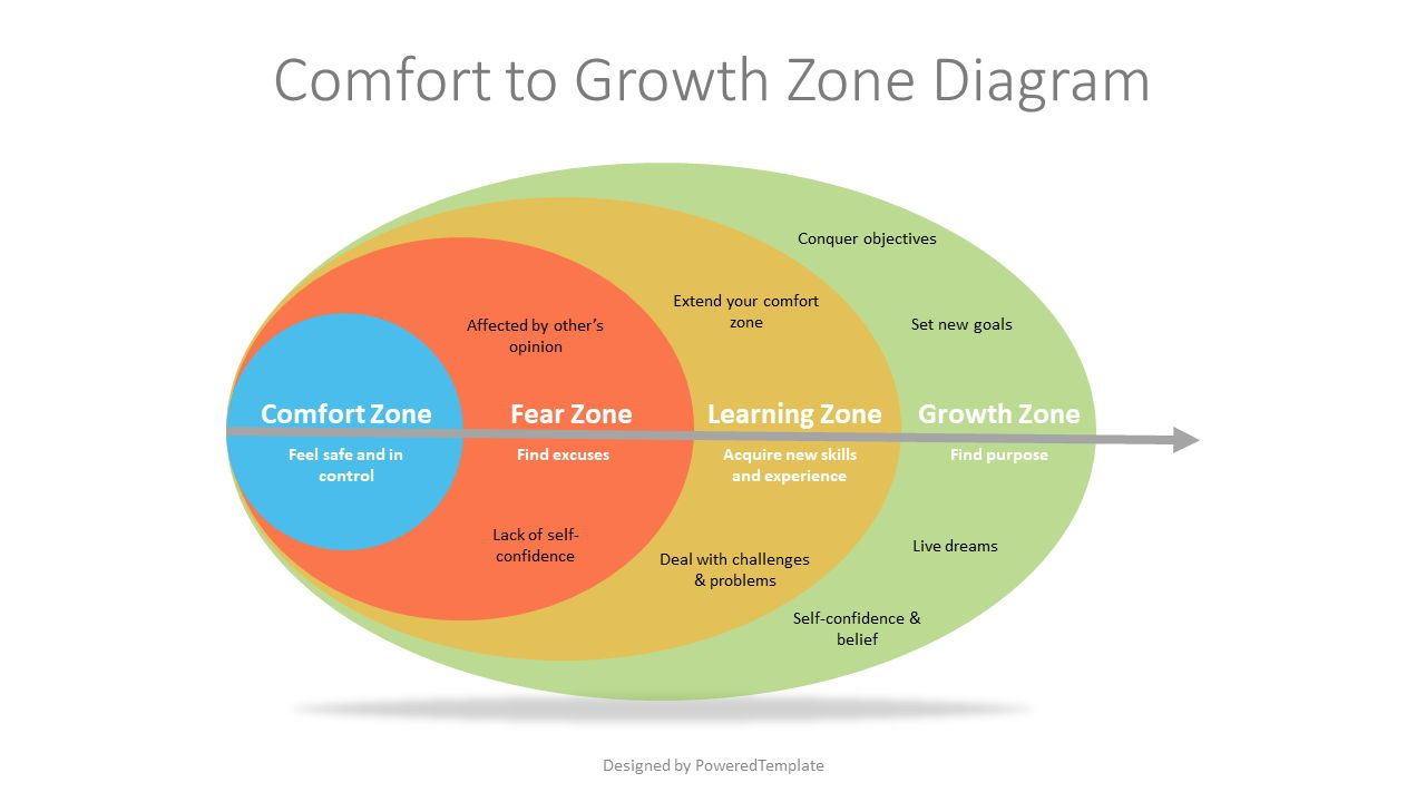 Comfort to Growth Zone Diagram, 07253, Business Models — PoweredTemplate.com