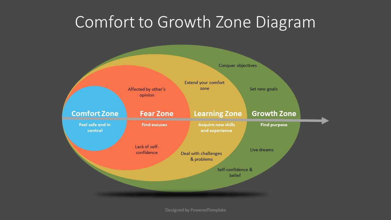 Comfort to Growth Zone Diagram, Slide 2, 07253, Business Models — PoweredTemplate.com