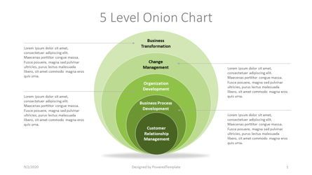 Business Models: Five Level Onion Chart #07254