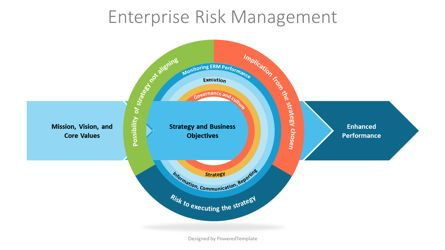 Business Models: Enterprise Risk Management Framework Diagram #07275
