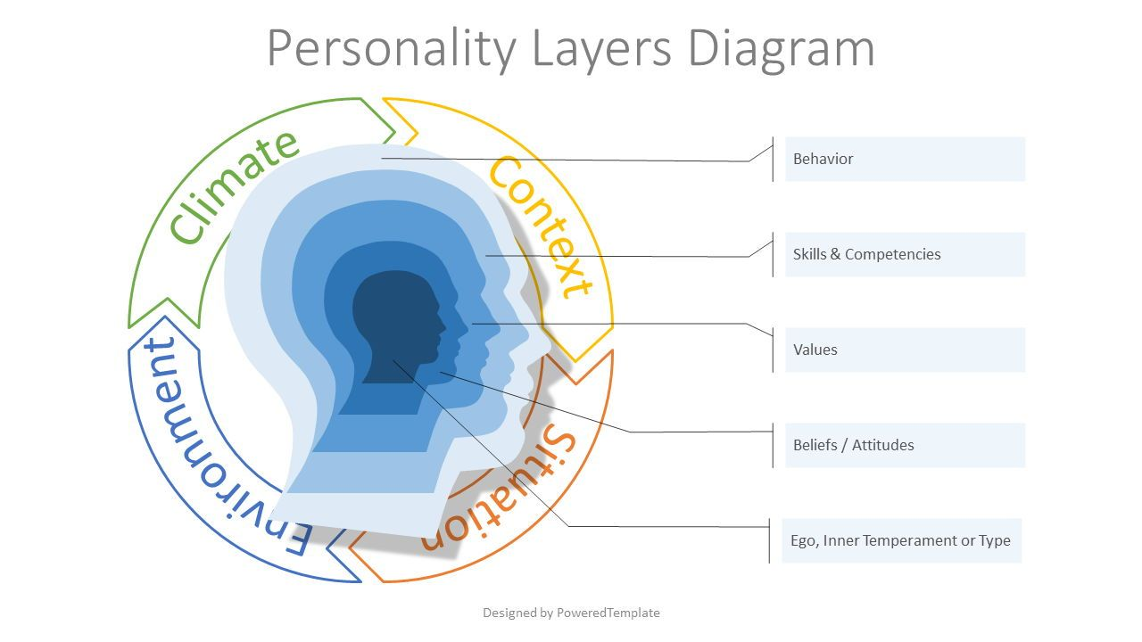 Personality Layers Diagram, 07714, Education Charts and Diagrams — PoweredTemplate.com