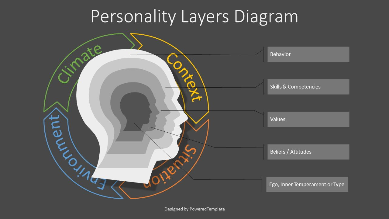 Personality Layers Diagram, Slide 2, 07714, Education Charts and Diagrams — PoweredTemplate.com