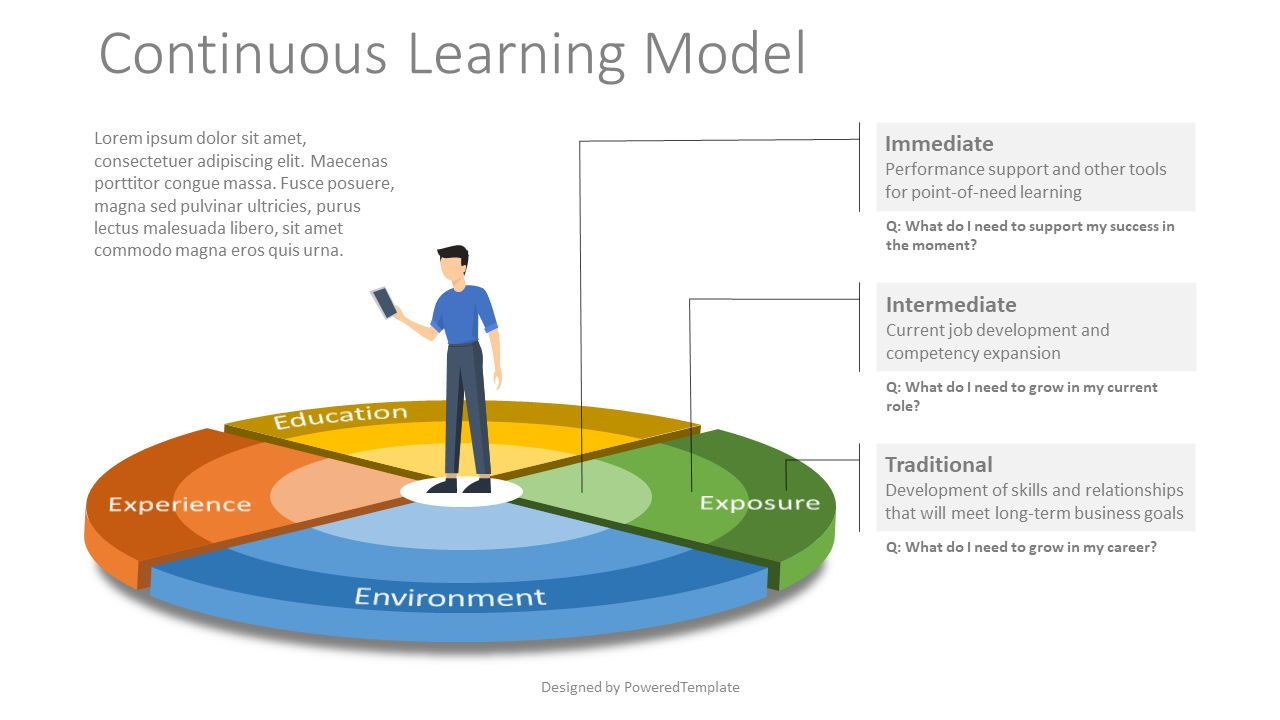 Continuous Learning Model, 07817, Business Models — PoweredTemplate.com