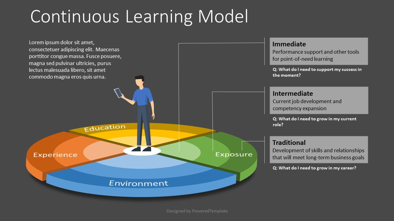 Continuous Learning Model, Slide 2, 07817, Business Models — PoweredTemplate.com