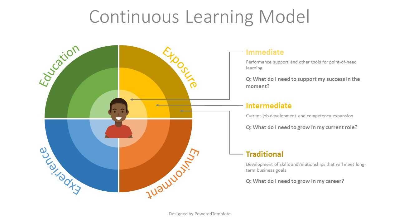 Continuous Learning Model Flat Style, 07858, Business Models — PoweredTemplate.com