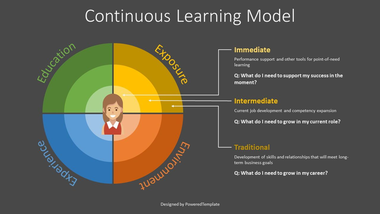 Continuous Learning Model Flat Style, Slide 2, 07858, Business Models — PoweredTemplate.com