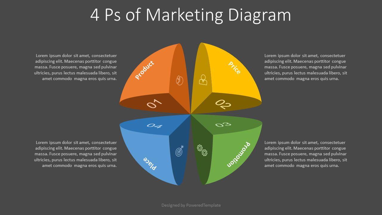 4 Ps of Business Management Diagram, 07928, Business Models — PoweredTemplate.com
