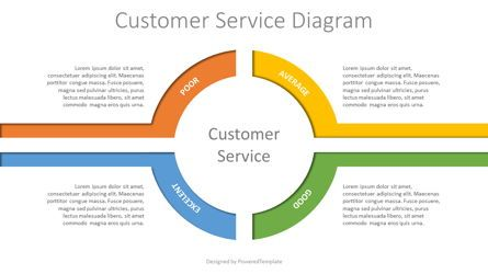 Business Models: Customer Service Quality Diagram #07992
