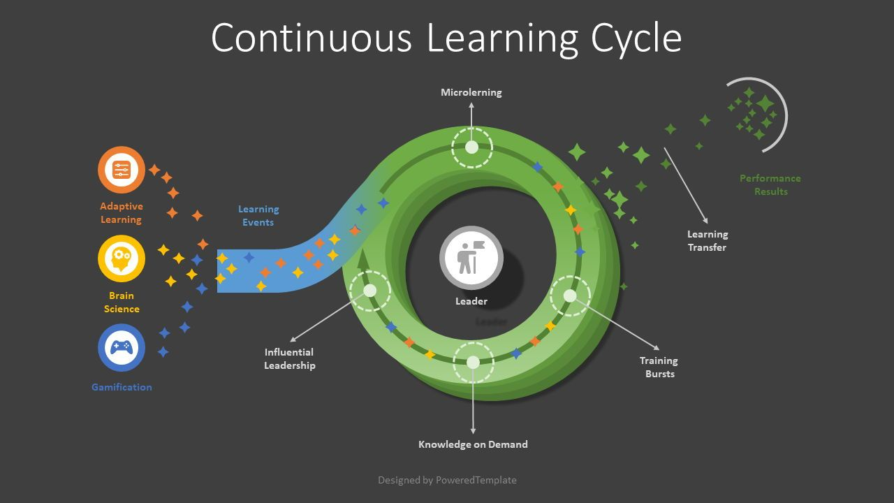 Continuous Learning Cycle Model, 08023, Business Models — PoweredTemplate.com