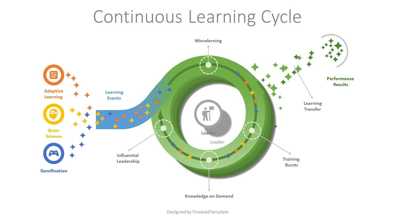 Continuous Learning Cycle Model, Slide 2, 08023, Business Models — PoweredTemplate.com