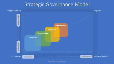 Business Models: Strategic Governance Model #08040