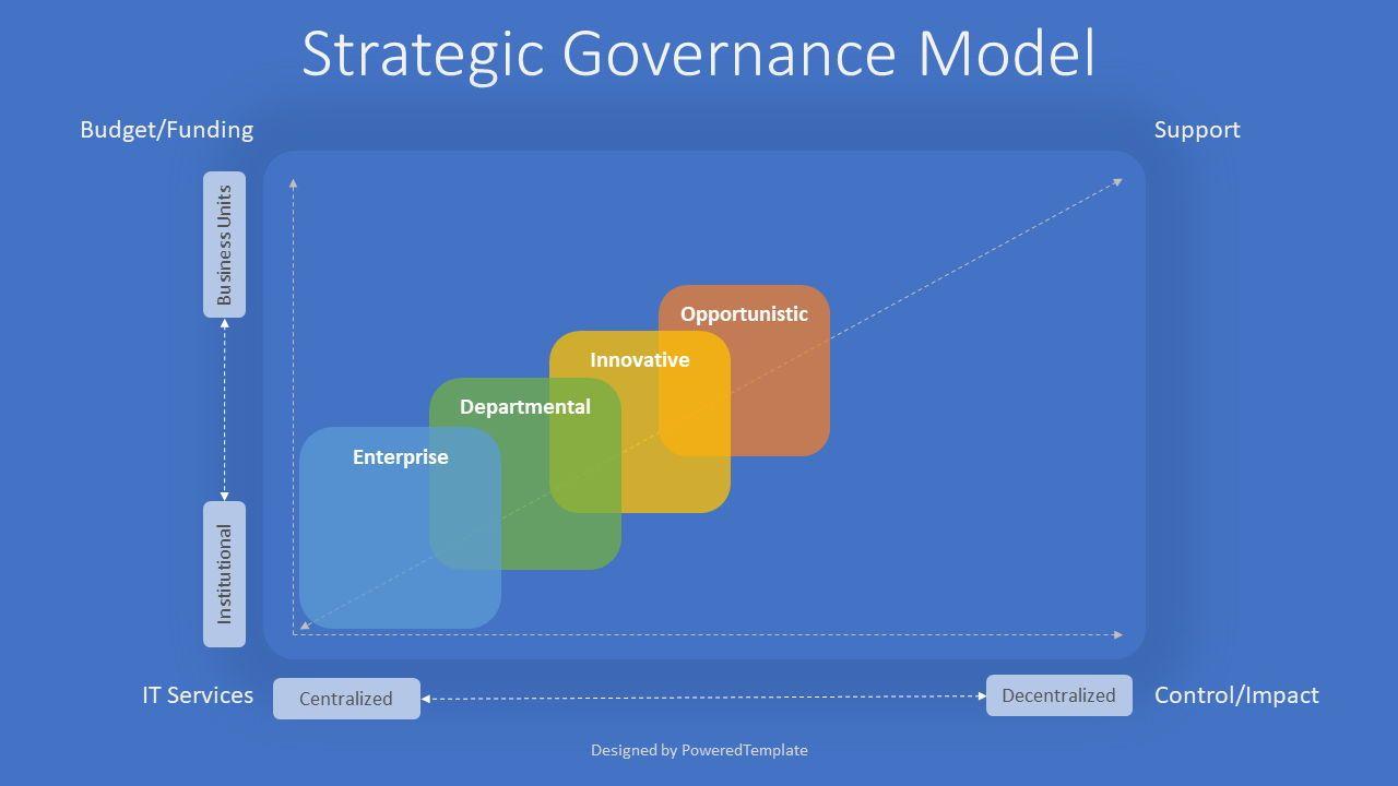 Strategic Governance Model, 08040, Business Models — PoweredTemplate.com