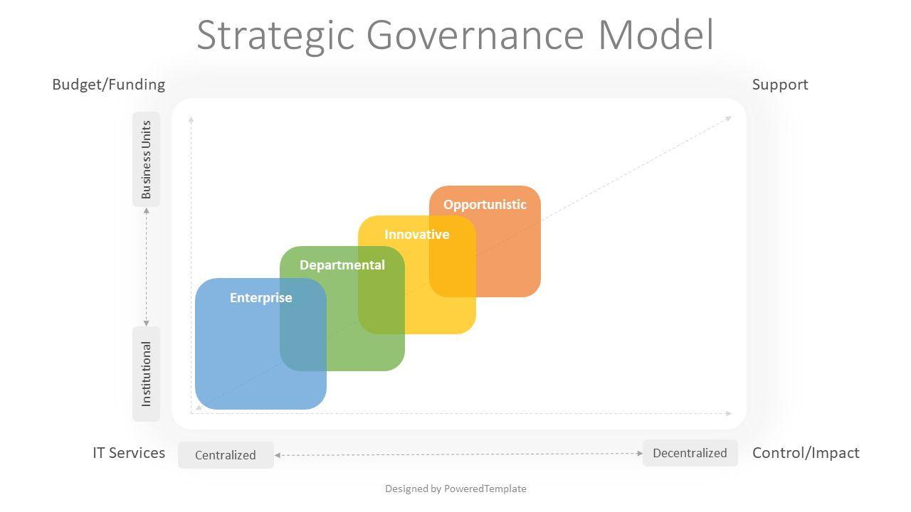 Strategic Governance Model, Slide 2, 08040, Business Models — PoweredTemplate.com