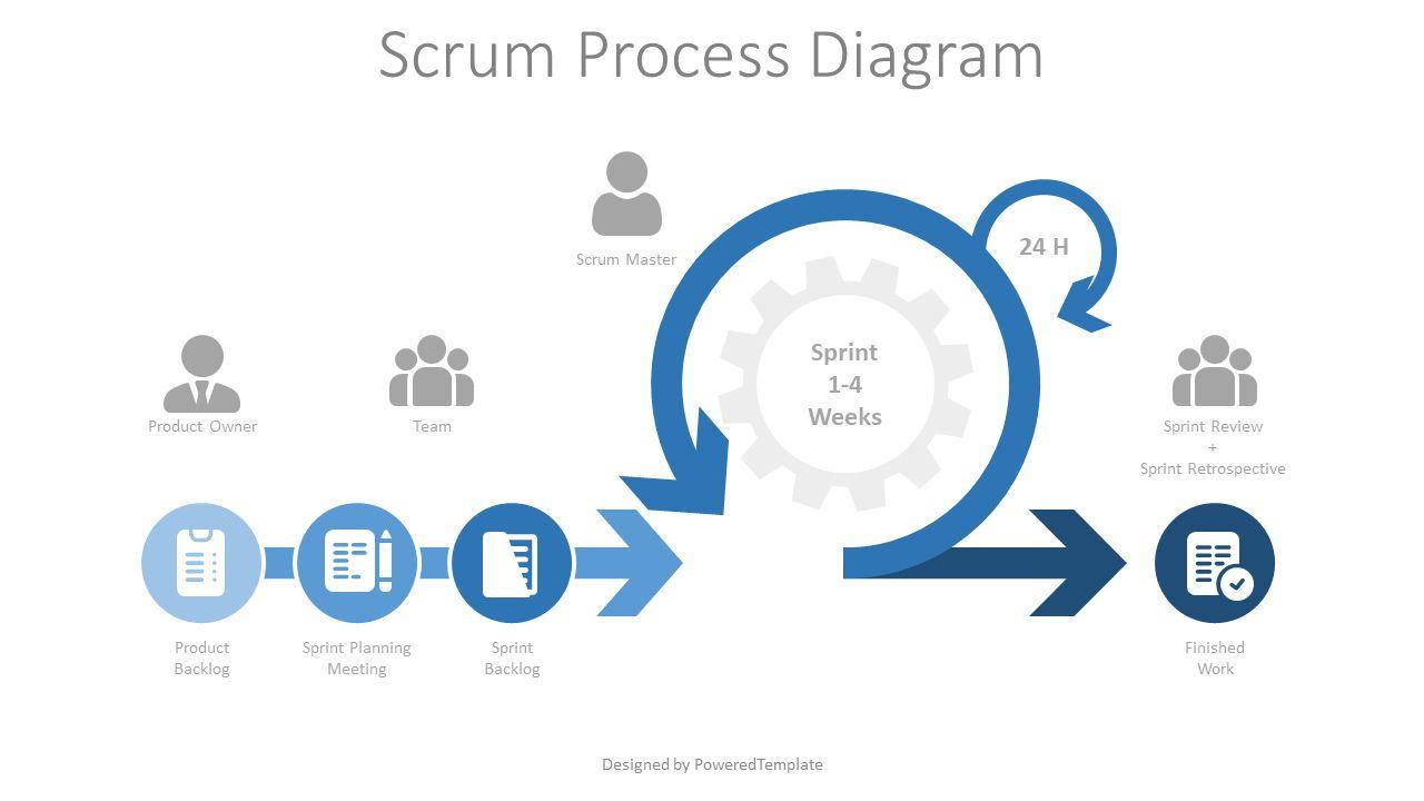 Scrum Process Diagram, 08065, Business Models — PoweredTemplate.com