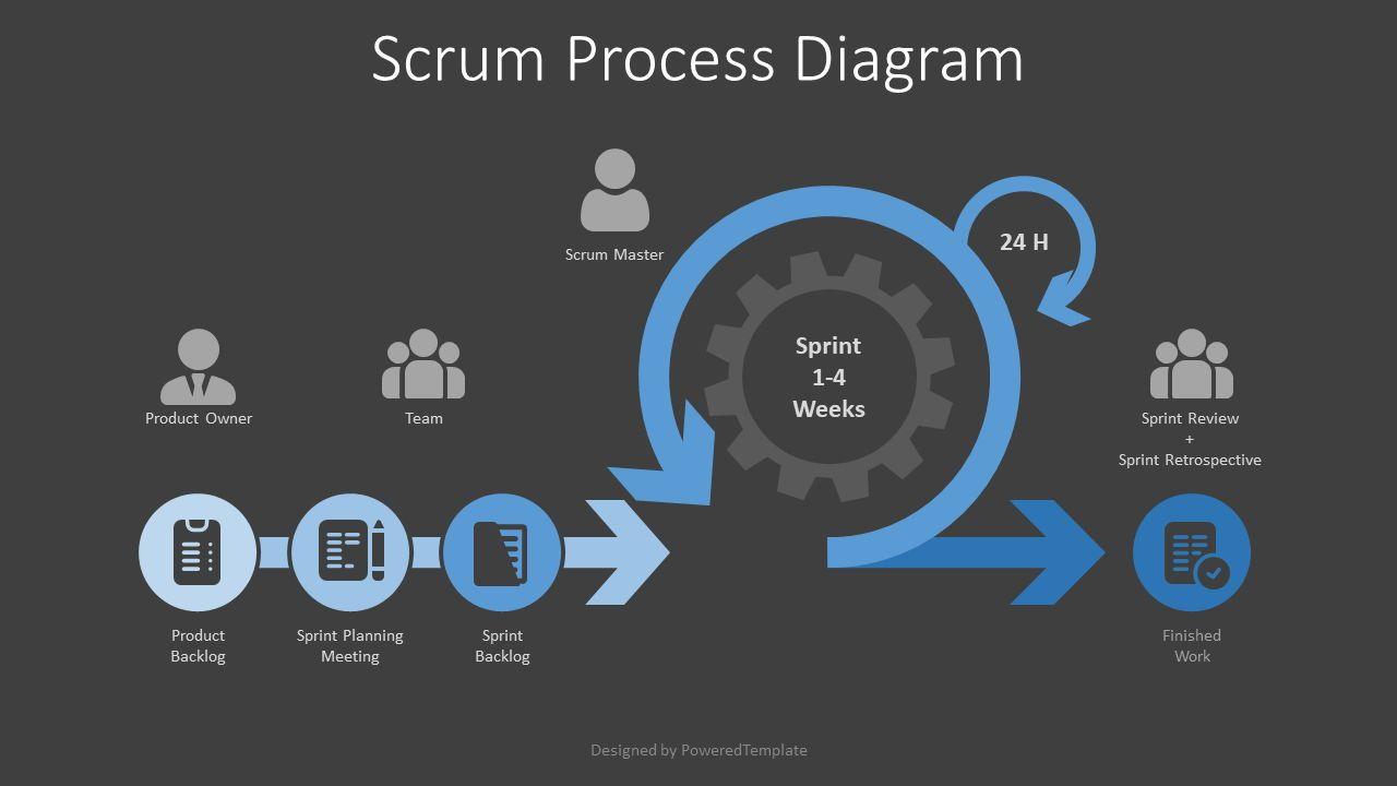 Scrum Process Diagram, Slide 2, 08065, Business Models — PoweredTemplate.com