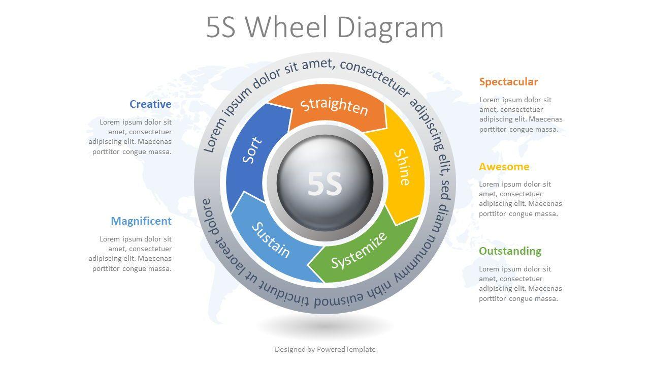 5S Methodology Wheel Diagram, 08375, Business Models — PoweredTemplate.com