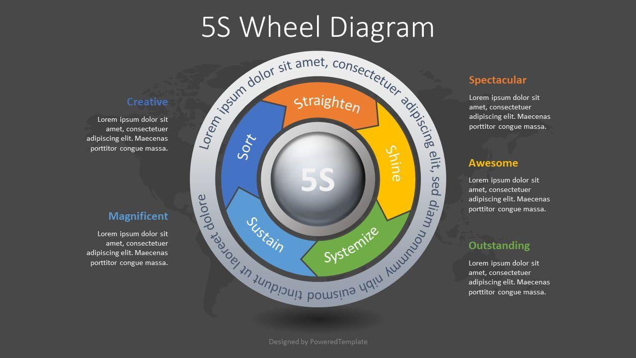 5S Methodology Wheel Diagram, Slide 2, 08375, Business Models — PoweredTemplate.com