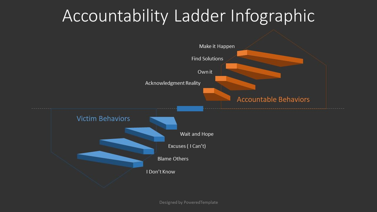 Accountability Ladder Infographic, Slide 2, 08388, Infographics — PoweredTemplate.com