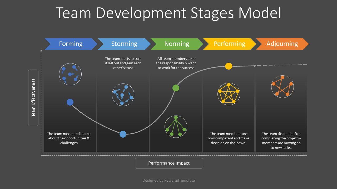 Team Development Stages Model, Slide 2, 08445, Business Models — PoweredTemplate.com